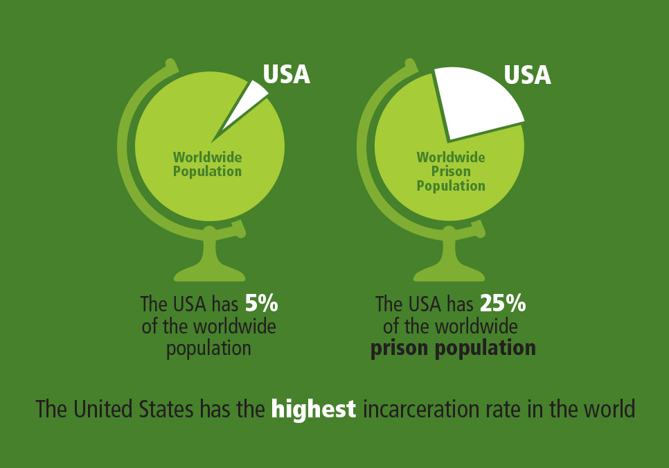 The United States has the highest incarceration rate in the world. USA has 5% of the worldwide population and 25% of the worldwide prison population.