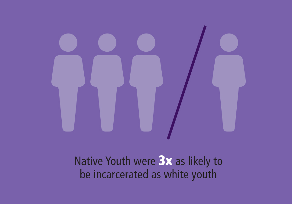Native youth were 3 times as likely to be incarcerated as white youthof all prisoners in state prisons are locked up for nonviolent offenses
