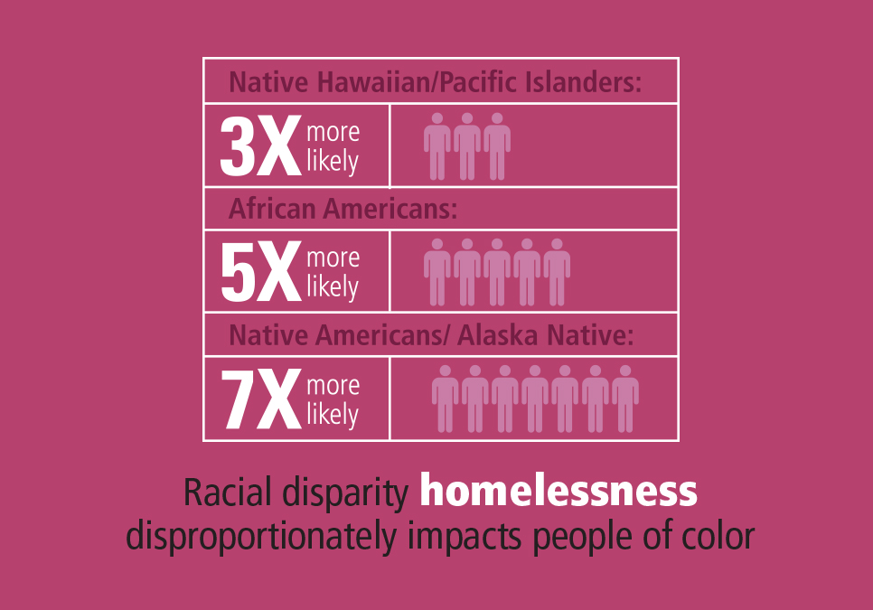 Racial disparity homelessness disproportionately impacts peoples of color