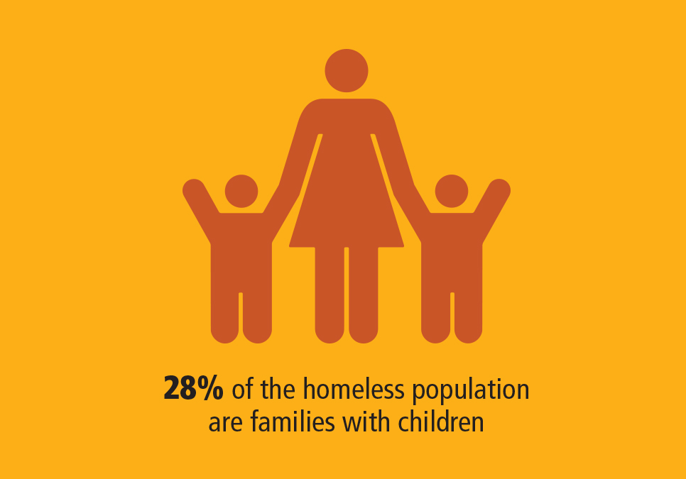 28% of the homeless population are families with children